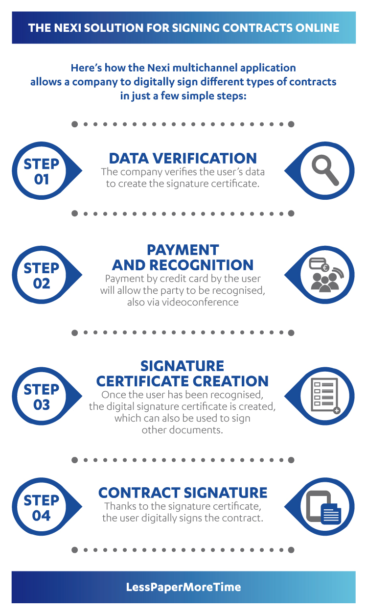 Certification Authority - Paperless - Nexi online contract signing service