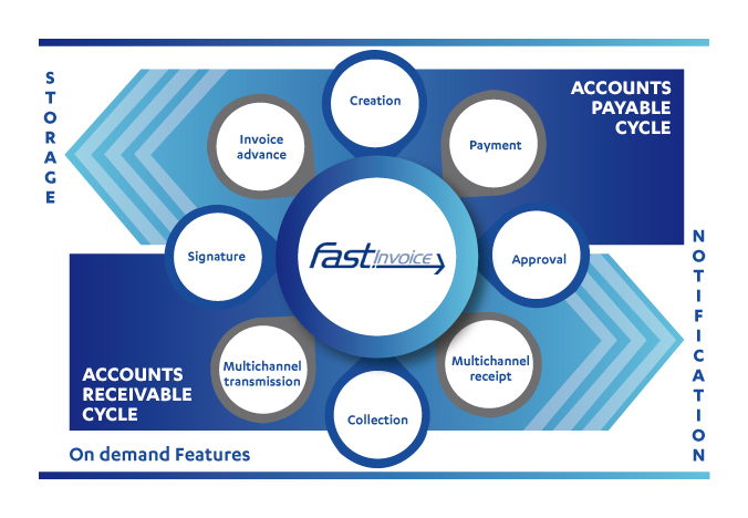 fast digital invoicing functionalities