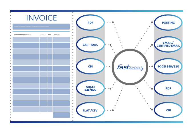 Fast Digital Invoicing Services Nexi - Digital invoice